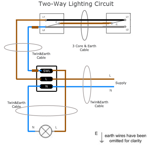 two-way lighting circuit  this circuit diagram describes the wiring